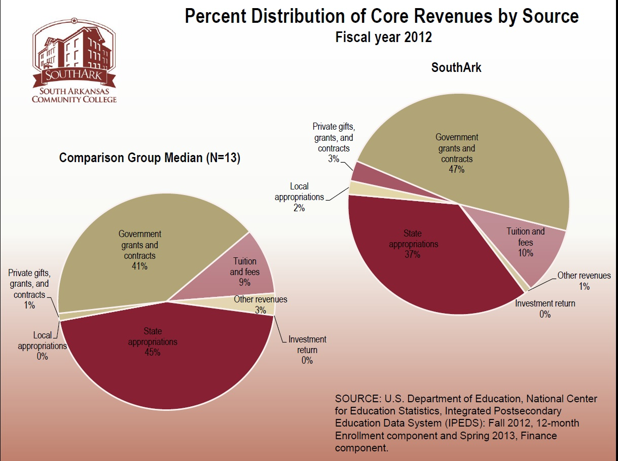 2  Distribution of Core Revenue