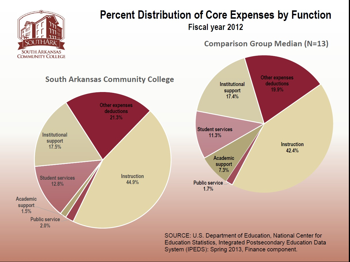 4  Distr. Core Expense
