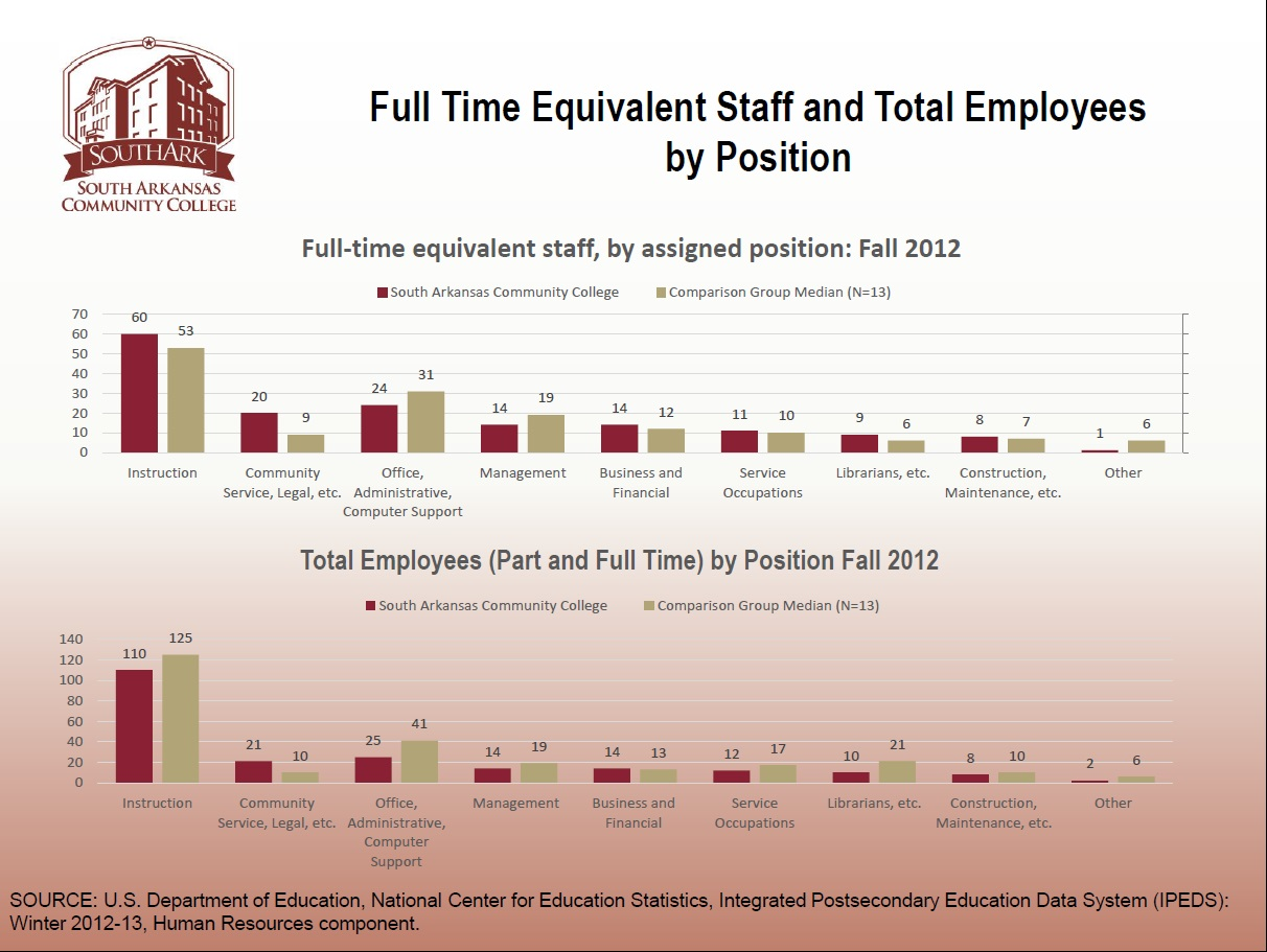 6 FT Equivalent Staff and total Employees