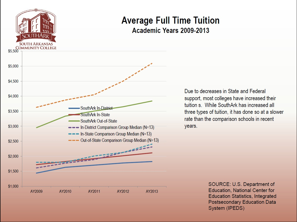 8 Avg FT Tuition 2009-2013