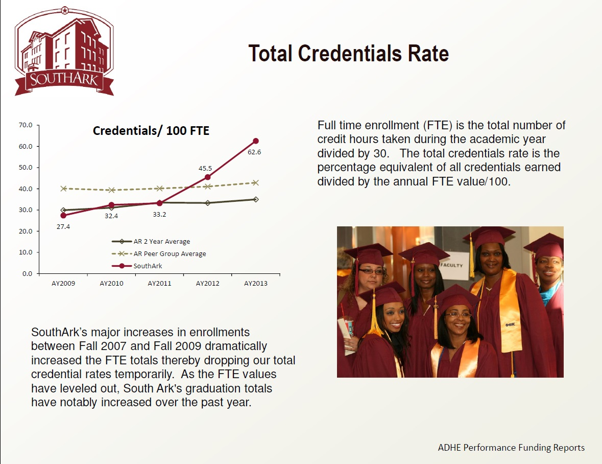 Total Credentials Rate 2014