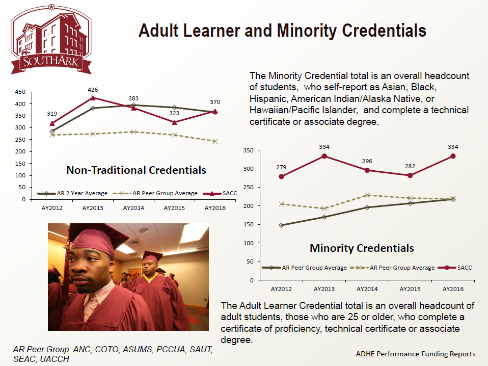 Adult Learner and Minority Credentials