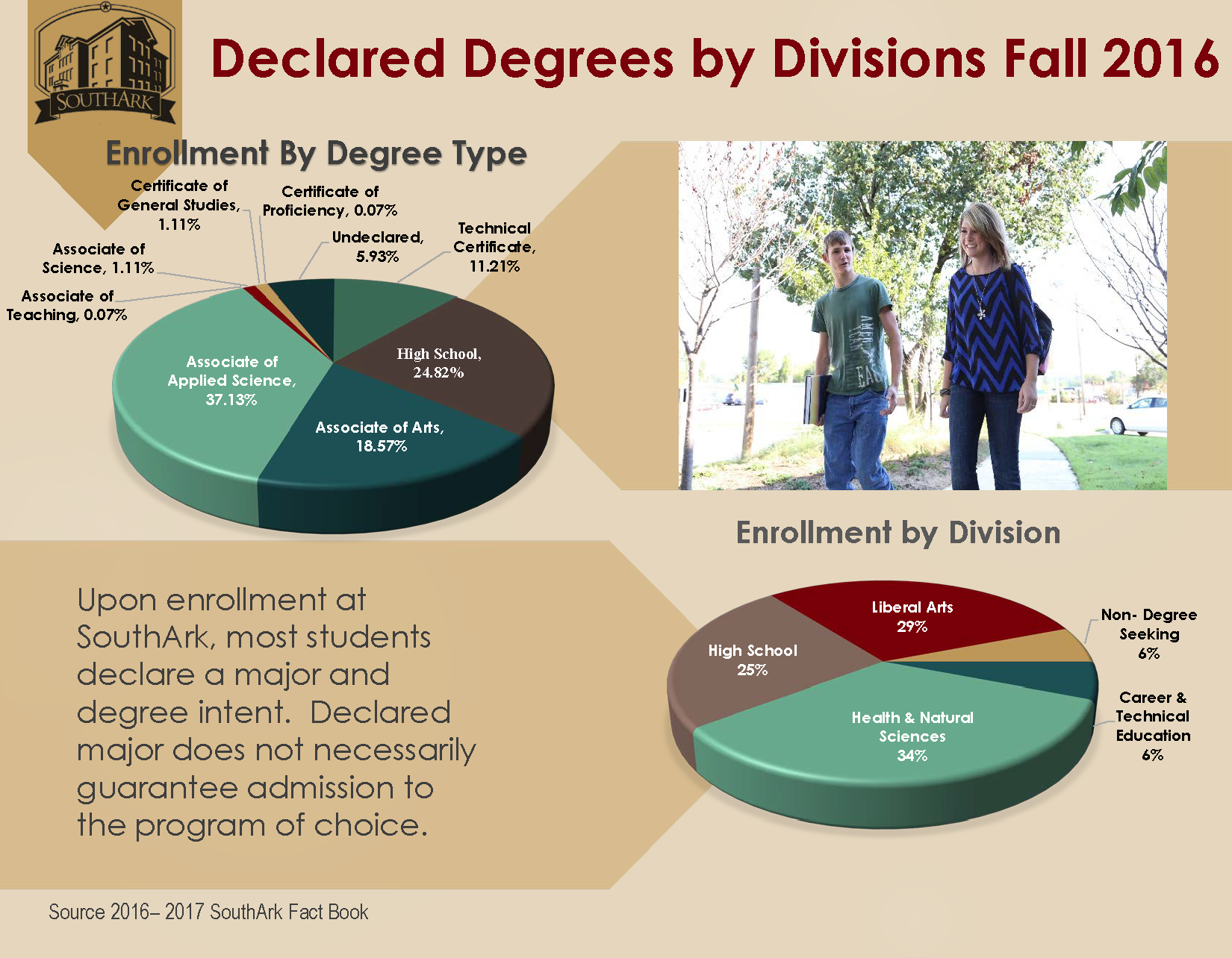 Declared Degrees by Divisions Fall 2016