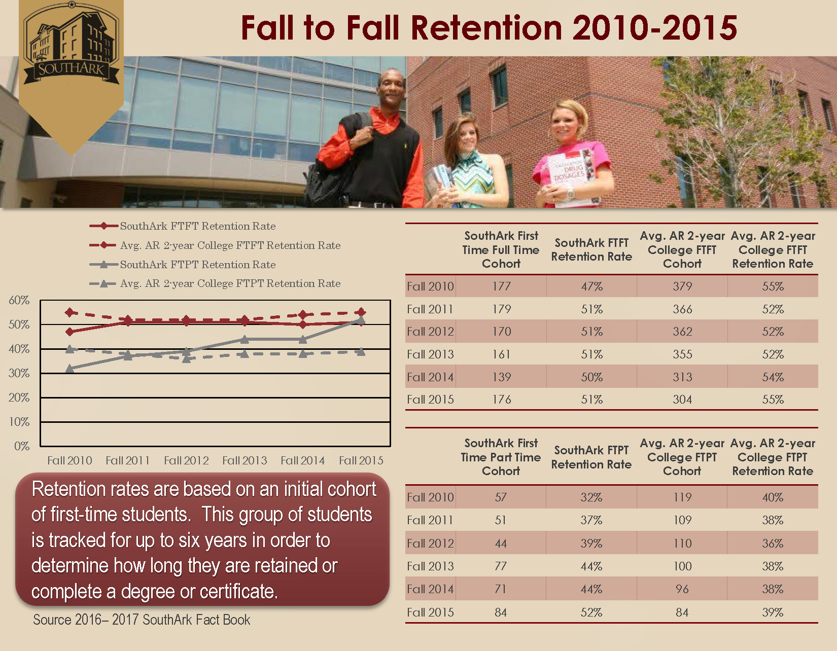 Fall to Fall Retention 2010 2015