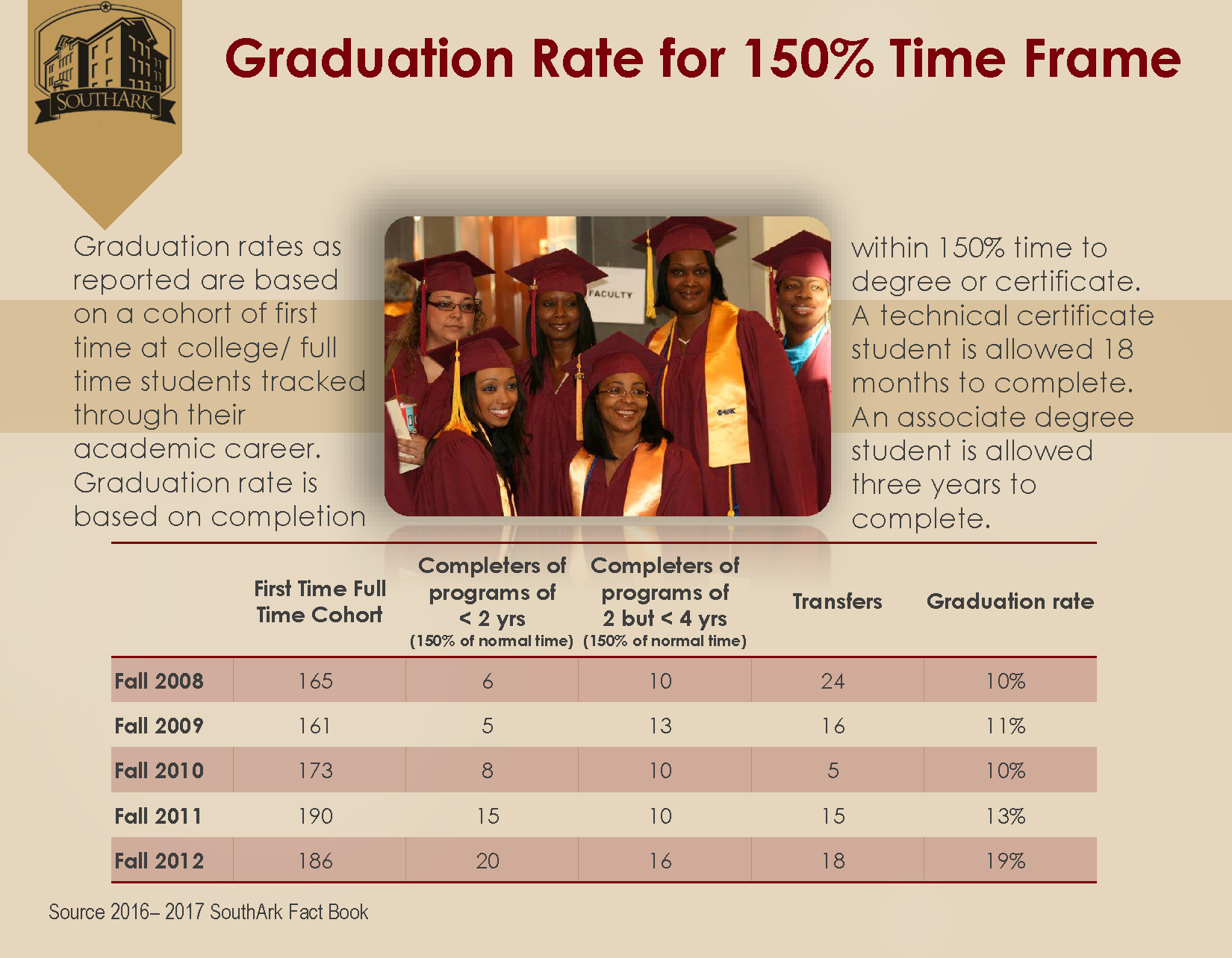 Graduation Rate for 150
