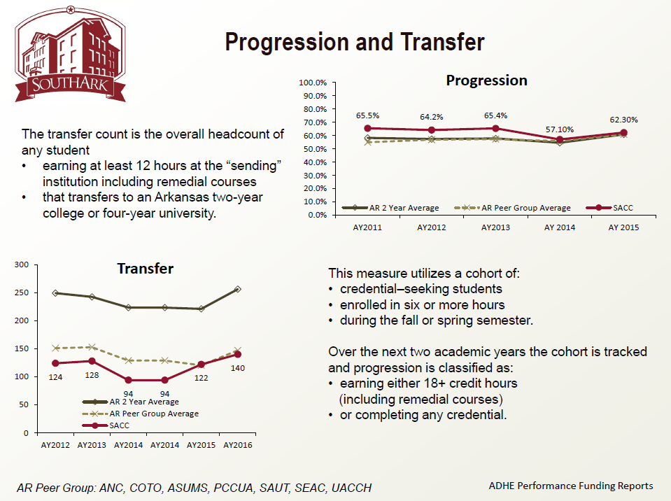 Progression and Transfer