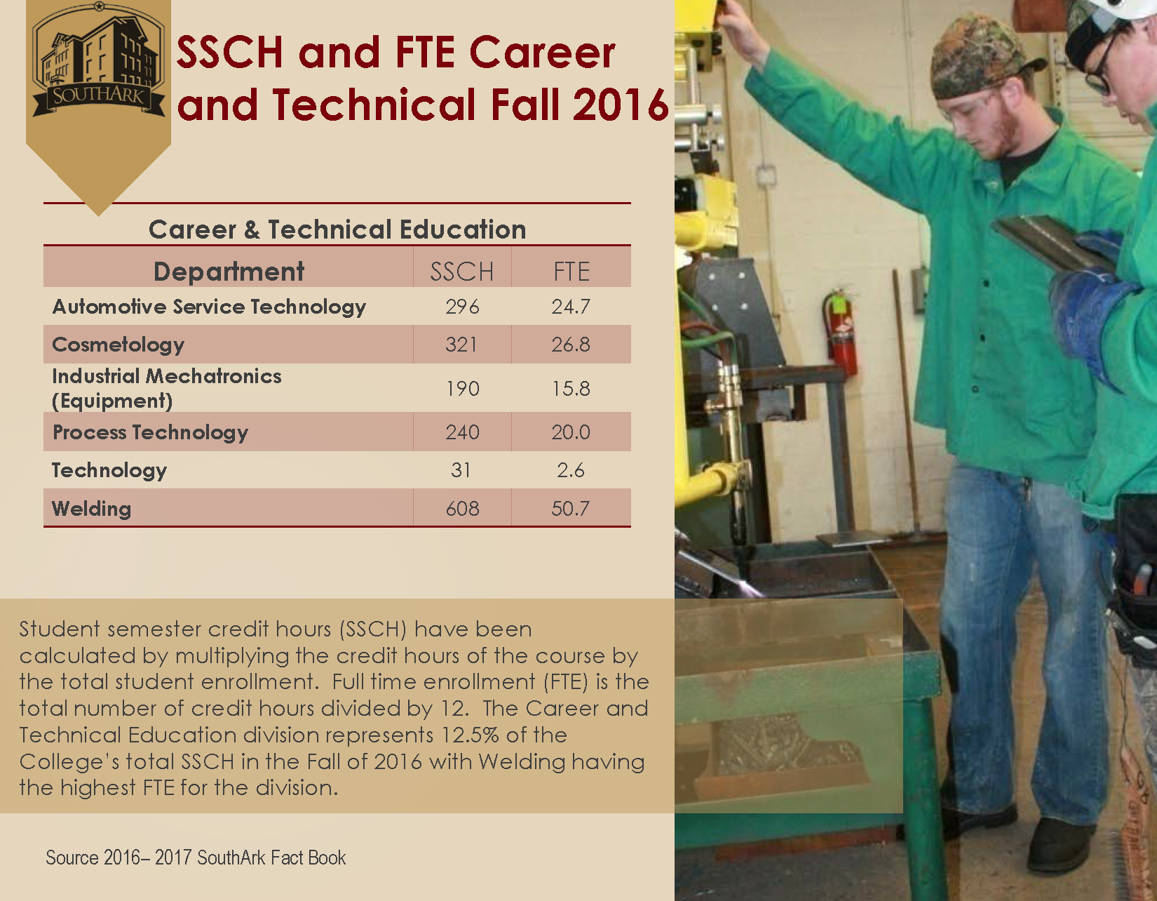 SSCH and FTE CareerTechnical