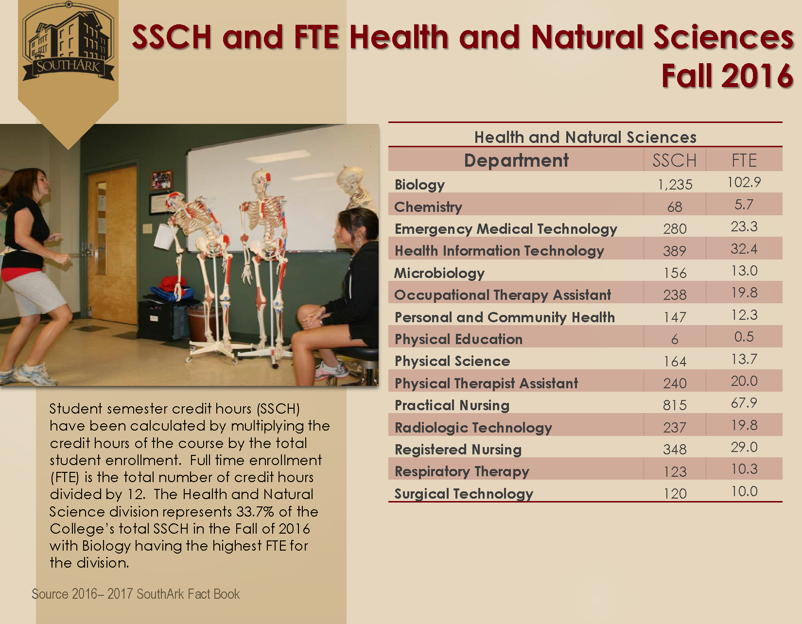 SSCH and FTE HealthNatural Sciences