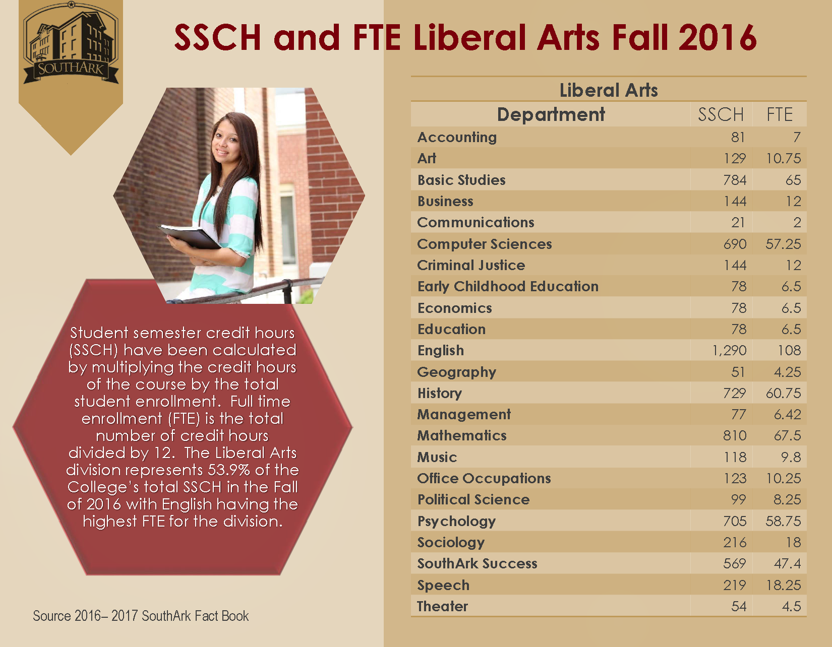 SSCH and FTE Liberal Arts