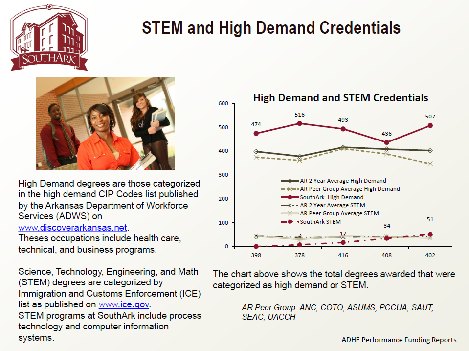STEM and High Demand Credentials