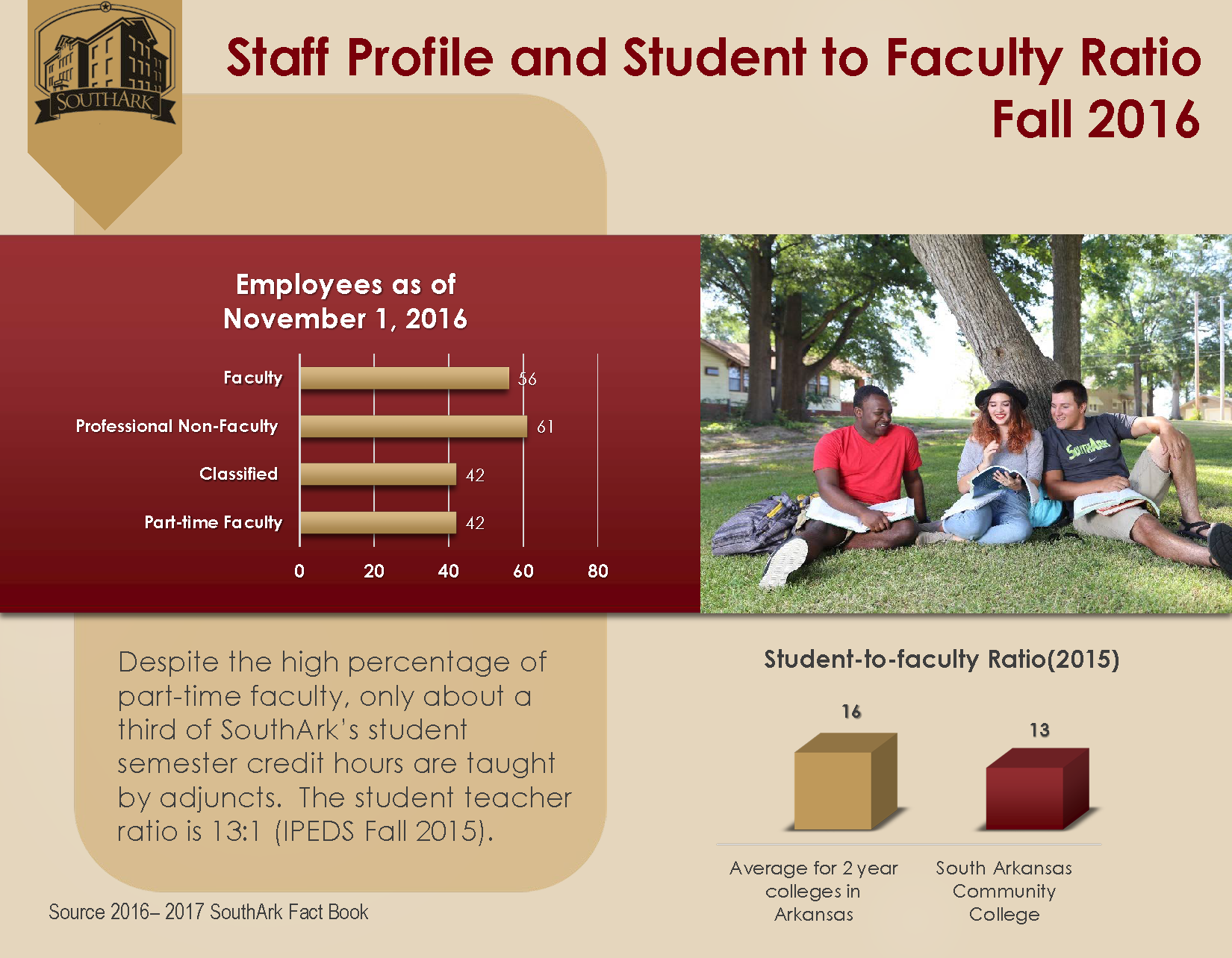 Staff Profile and Student to Faculty Ratio