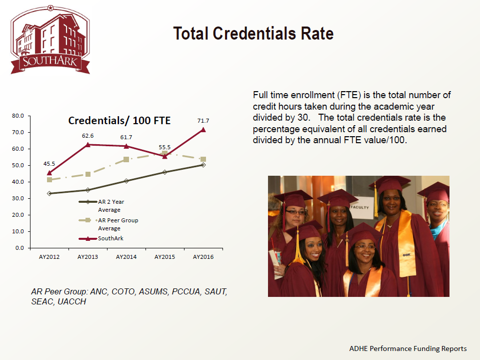 Total Credentials Rate