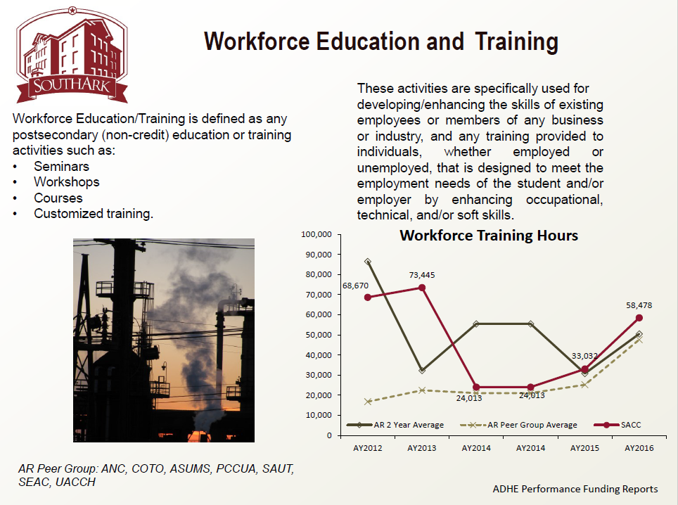Workforce Education and Training