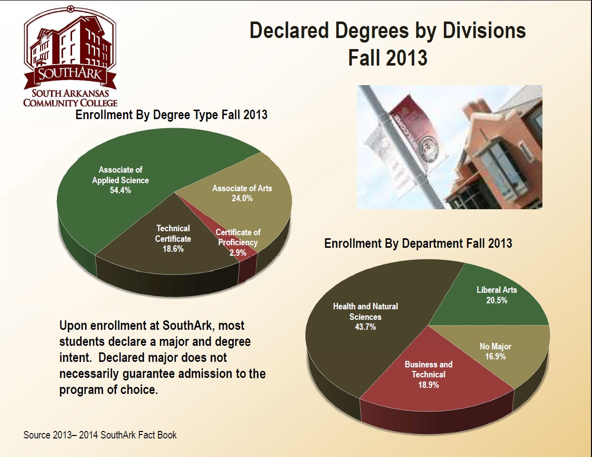 Declared Degrees F2013