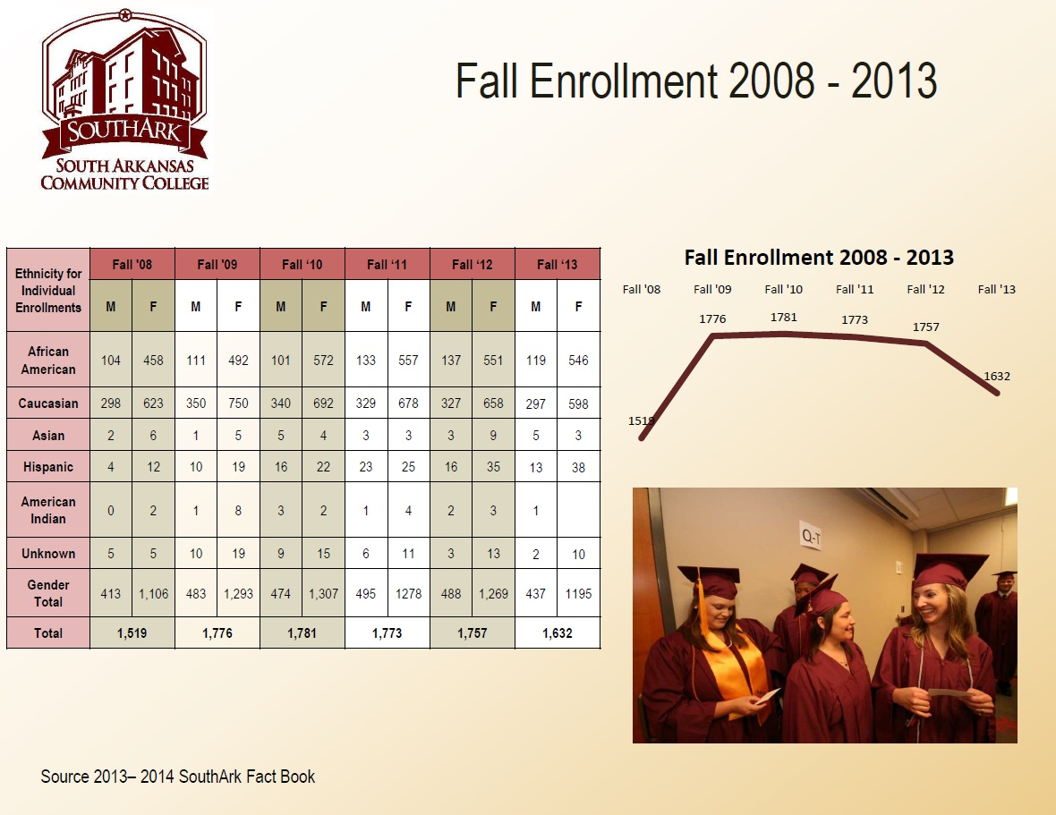 Fall Enrollment to 2013