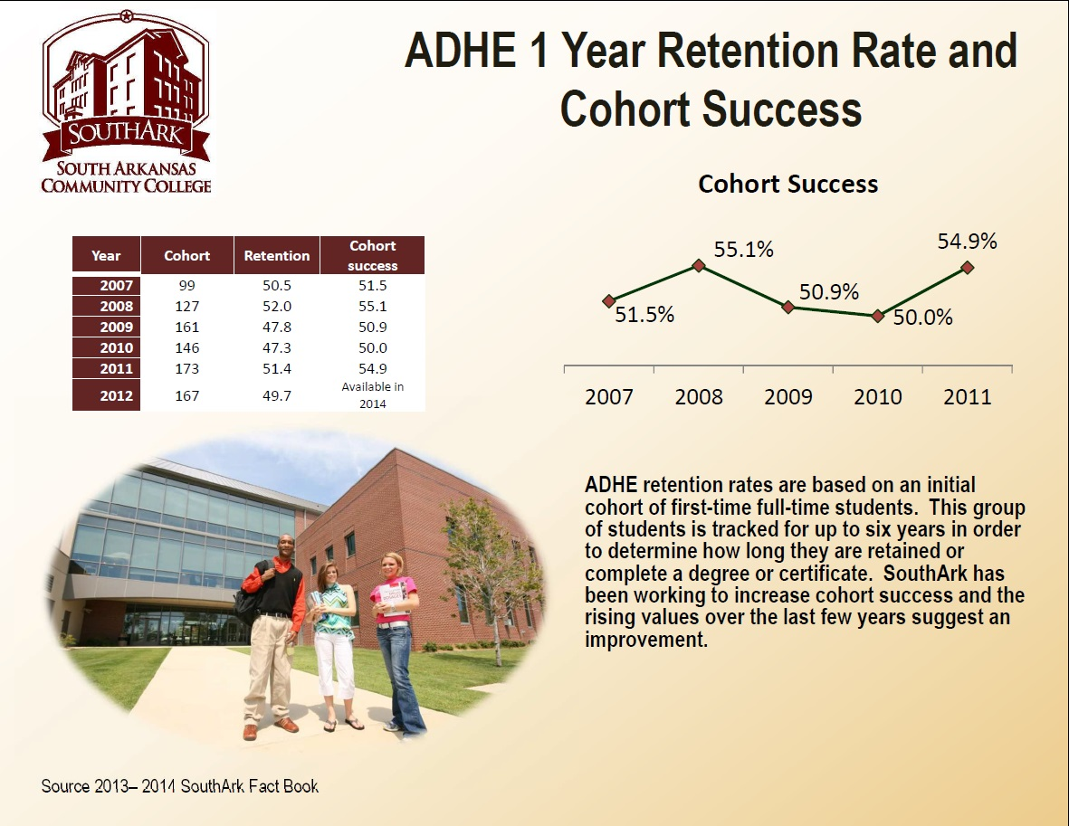 Retention Rate F2013