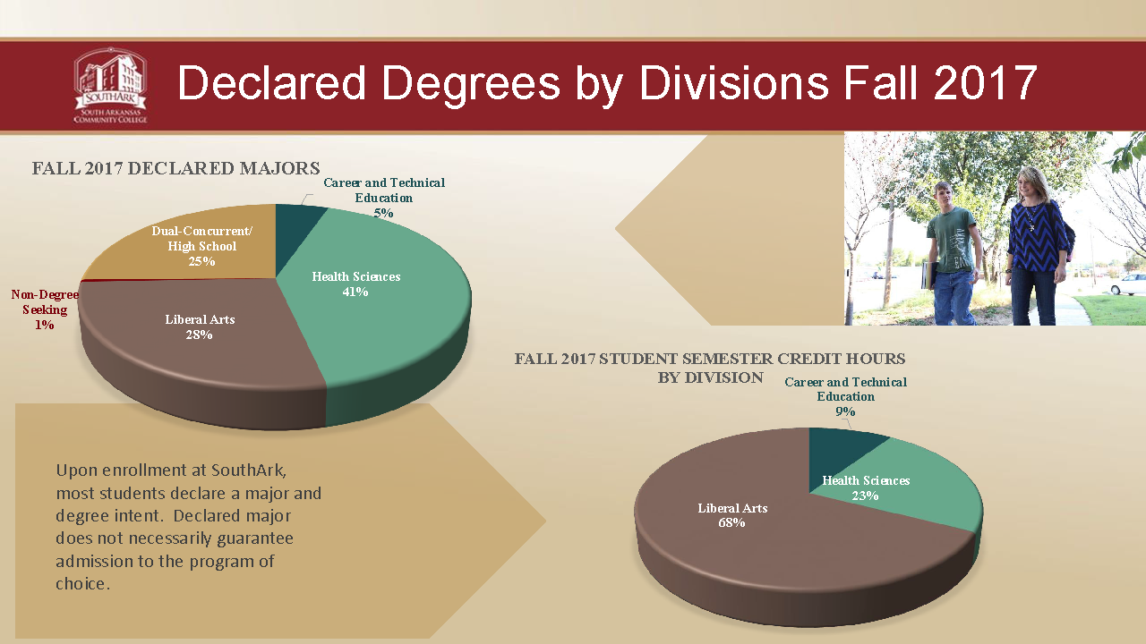 Declared Degrees Charts Fall 2017 Dashboard