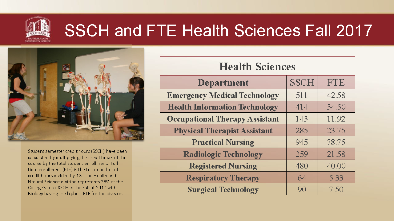 Health Sciences SSCHFTE Fall 2017 Dashboard
