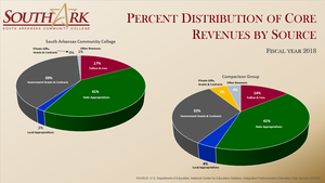 Core Revenues by Source