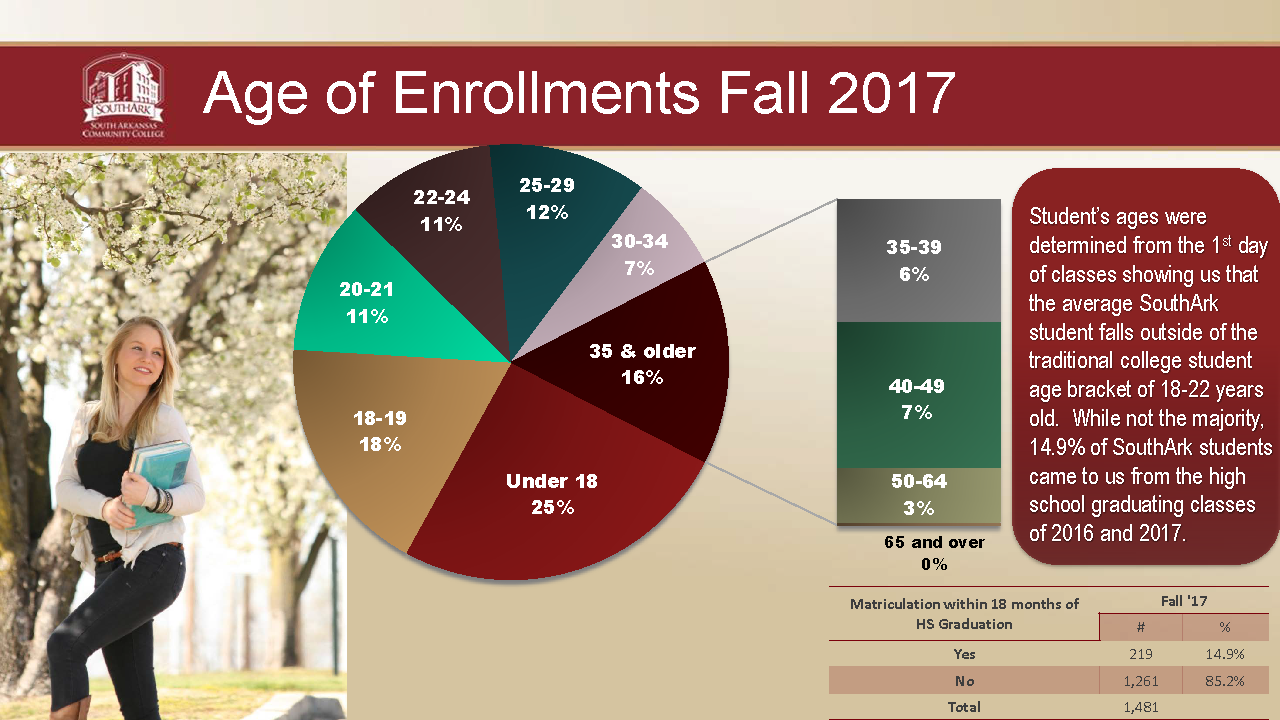 Age of Enrollment 2017