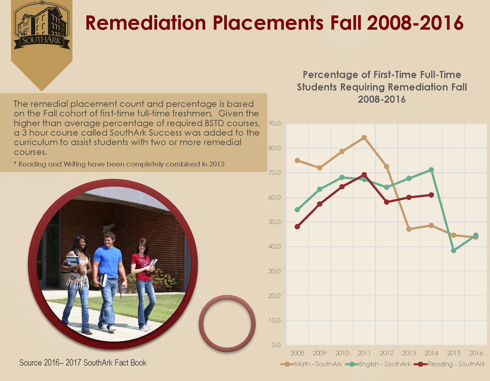Remediation Placements 2008 2016