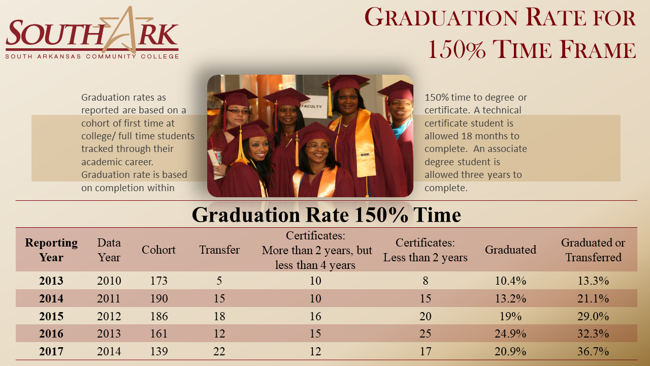 Graduation Rate for 150 time 2013 2017