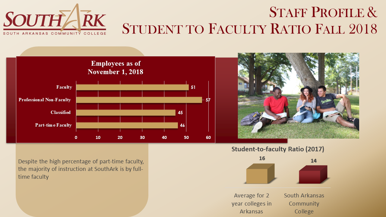 Staff profile Student to Faculty Ratio Fall 2018