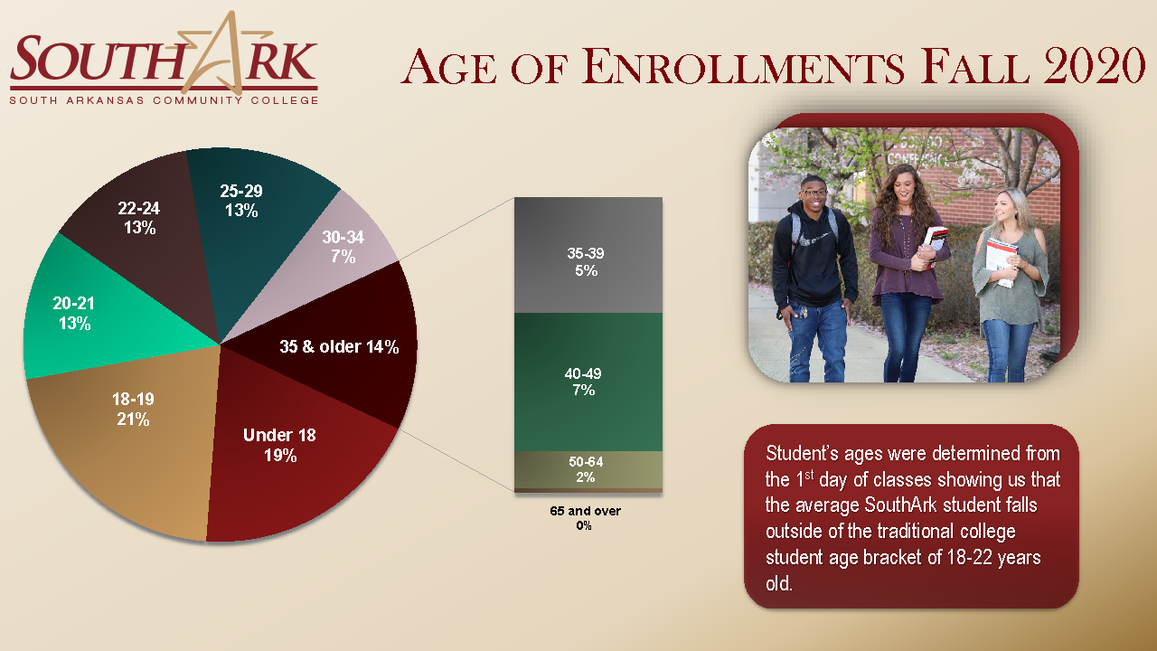 Age of Enrollments Fall 2020