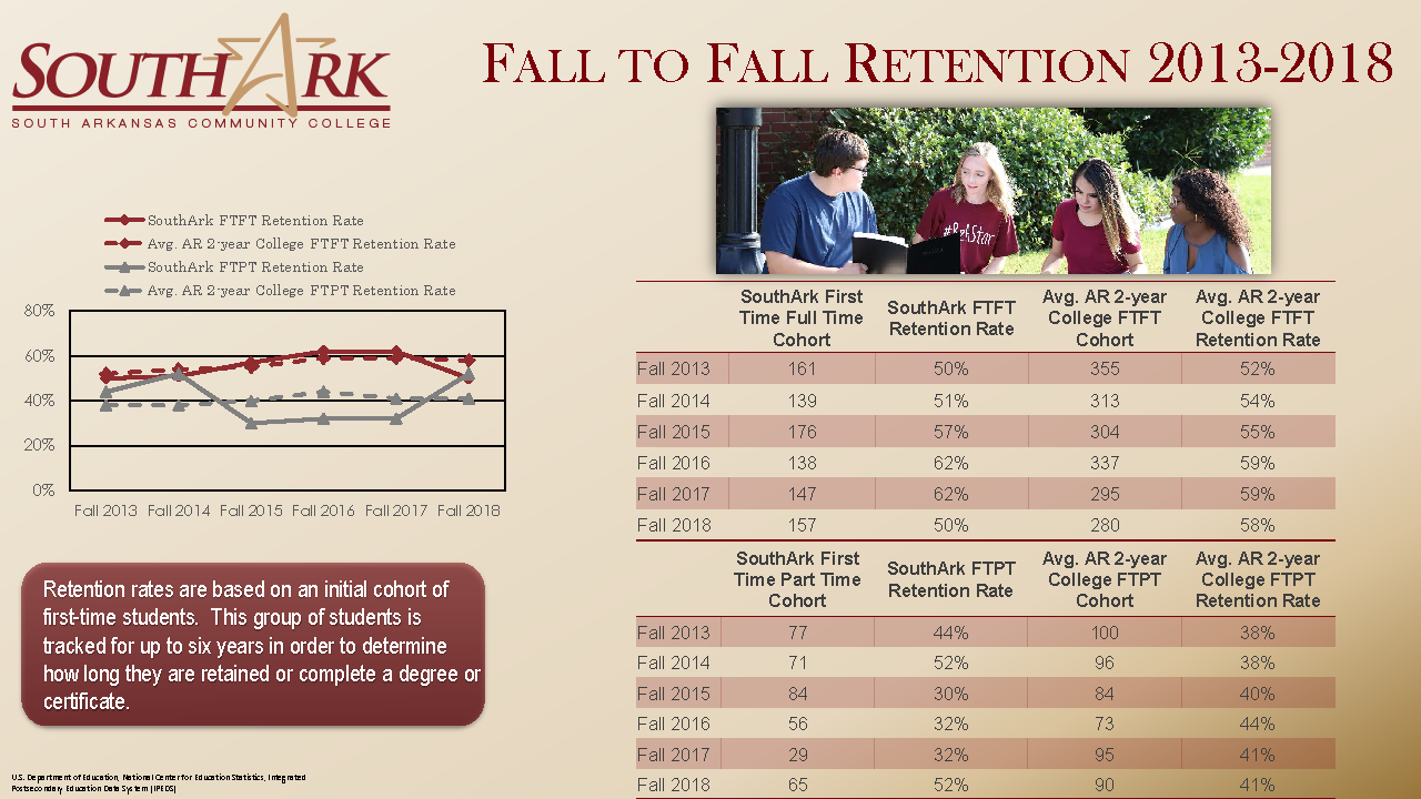 Fall to Fall Retention 2013 2018