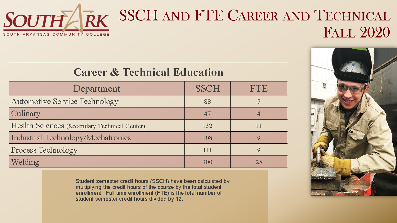 SSCH FTE for CTE Fall 2020