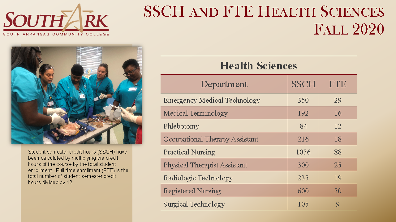 SSCH FTE for Health Sciences Fall 2020