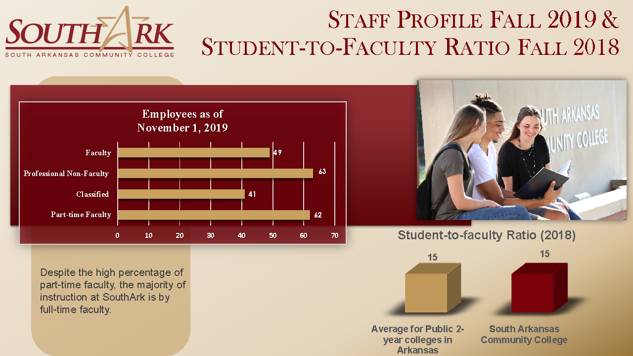 Staff Profile Student to Faculty Ratio