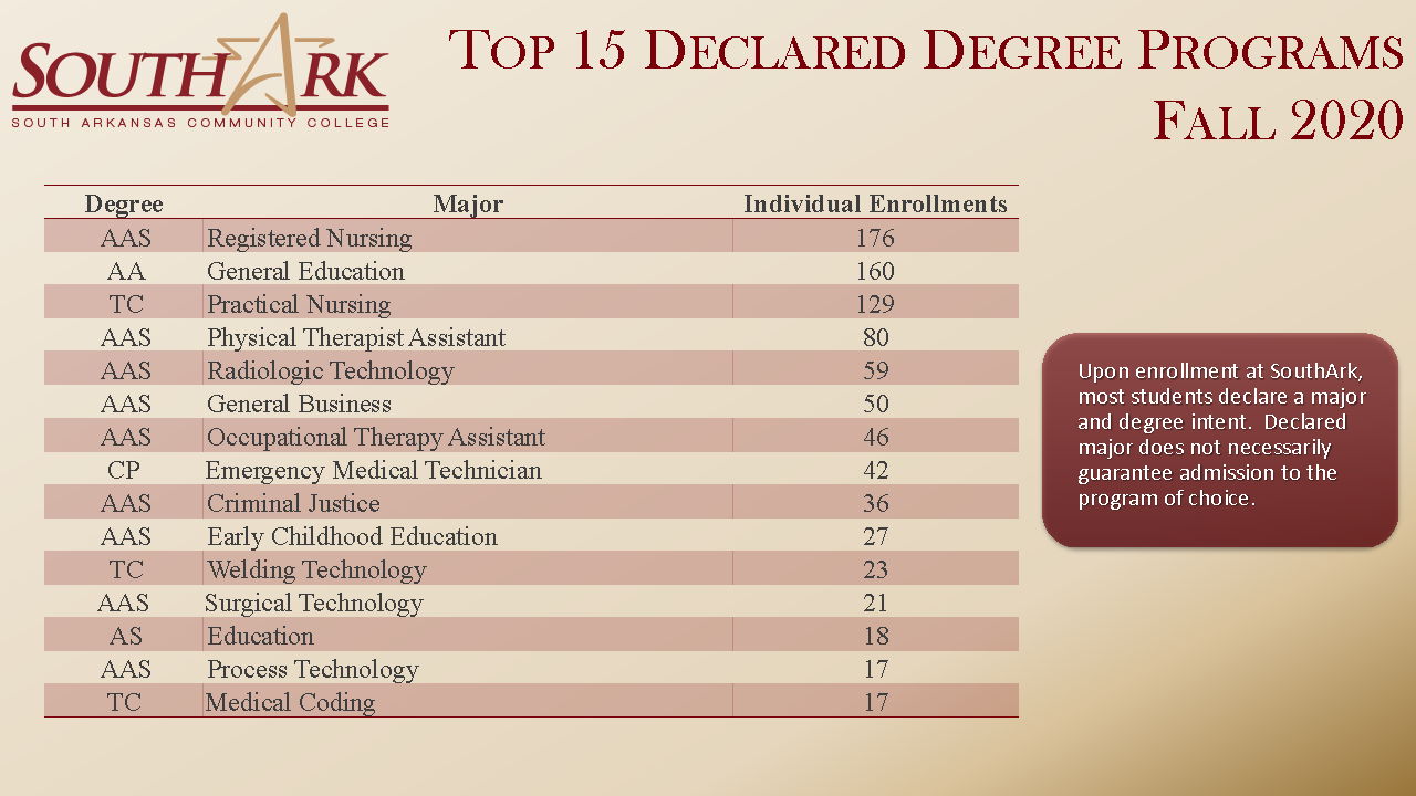 Top 15 Declared Degree Programs Fall 2020