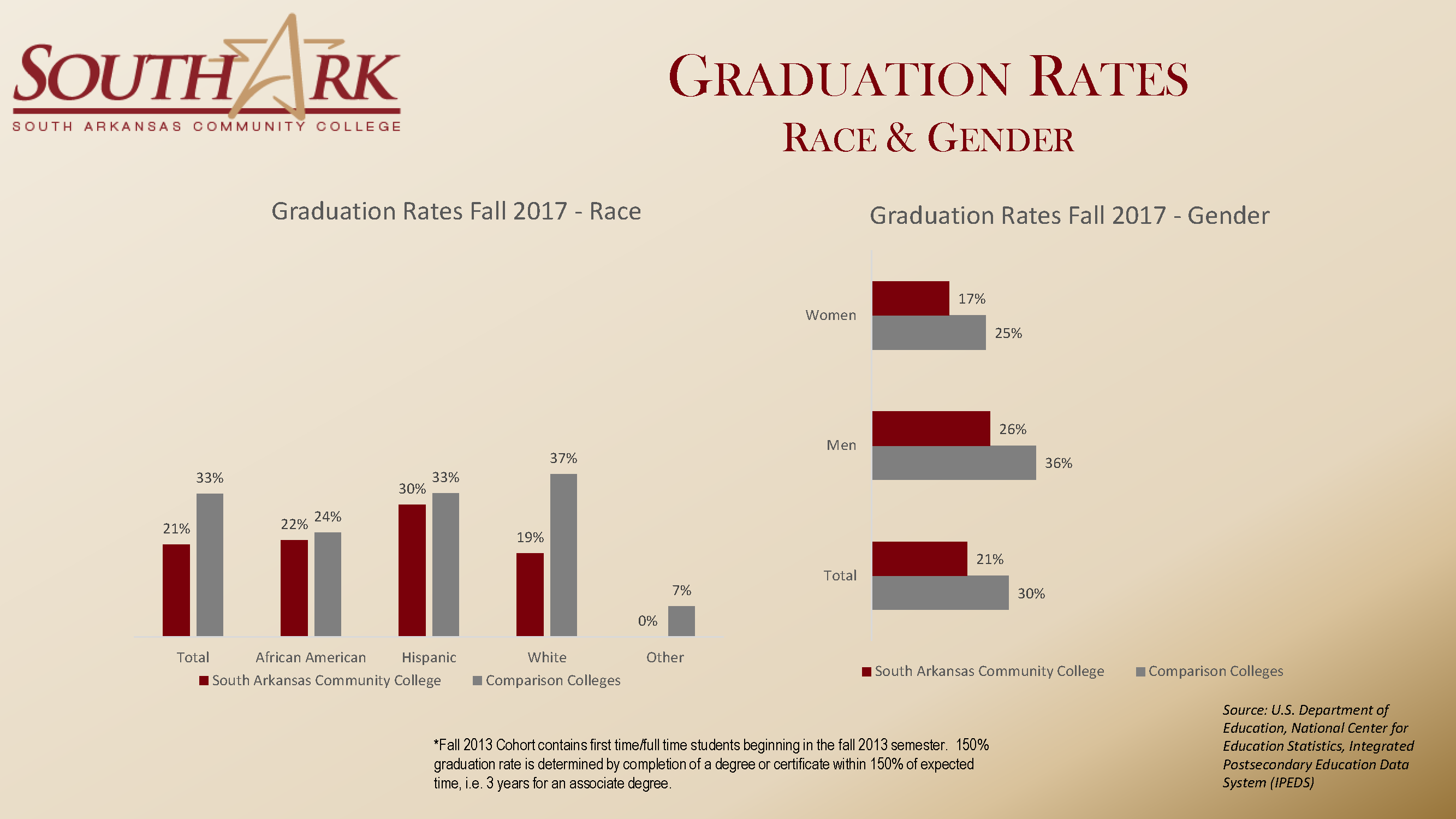 Graduation Rates Race Gender Fall 2018 national Dashboard
